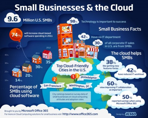 7 Ways Cloud Computing helps SMBs boost their Business