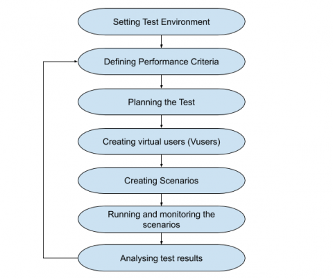 Steps involved in load testing process