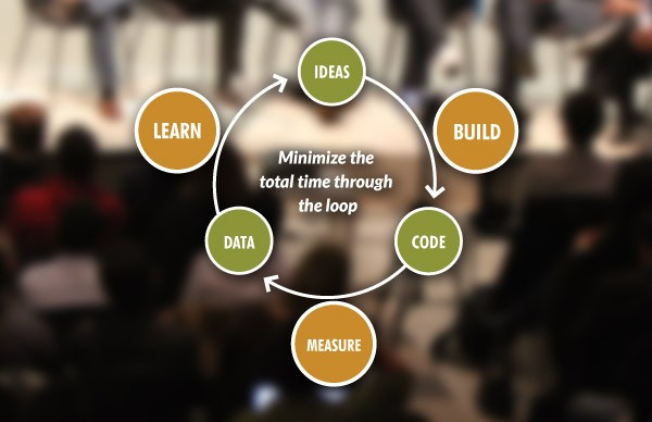 Lean Start-up – Lean Product Development for Start-Ups