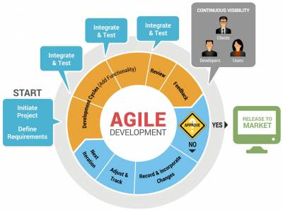b2ap3_thumbnail_Agile-Development-Diagram.jpg