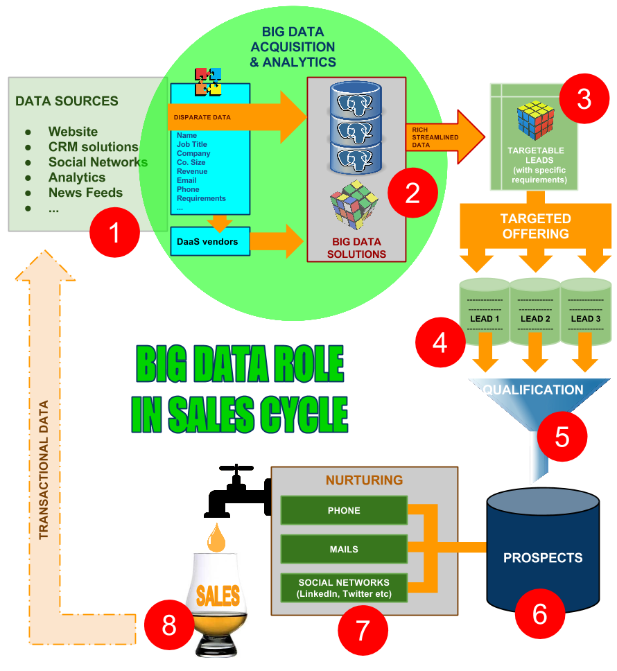 Big-Data-Sales.png