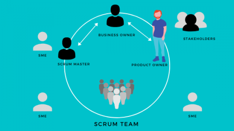 Product Owners responsibility in Scrum Project Methodology